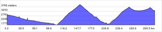 elevation_profile-3