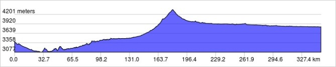 elevation_profile-4